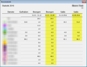 Dienststatistik in Planblatt 2